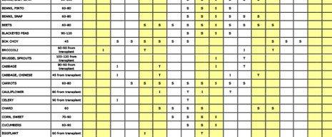 a calendar detailing ideal planting dates for various crops in Rhode Island.