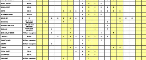 Calendar detailing ideal planting dates for various crops in Rhode Island.