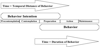 The Temporal Dimension as the Basis for the Stages of Change