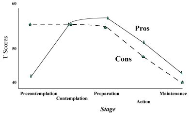 The Relationship between Stage and the Decisional Balance for an Unhealthy Behavior