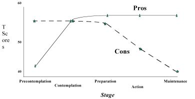 The Relationship between Stage and the Decisional Balance for a Healthy Behavior