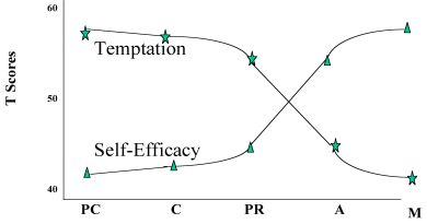 The Relationship between Stage and both Self-efficacy and Temptation
