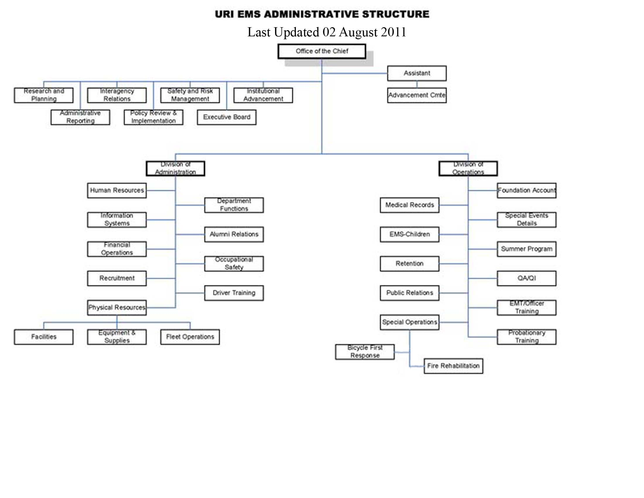 Organization chart emergency medical services