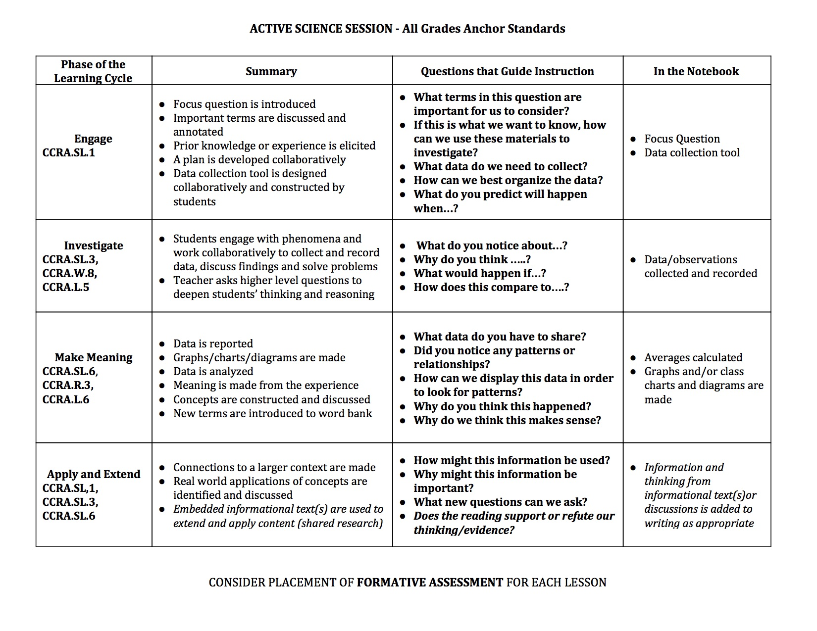 Phases of Learning-Anchor Standards