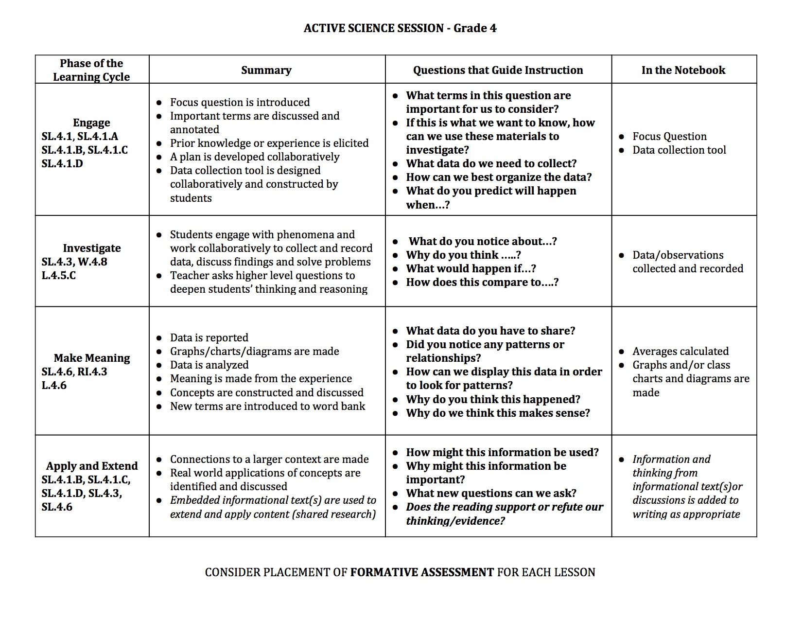 phases of learning gr 4