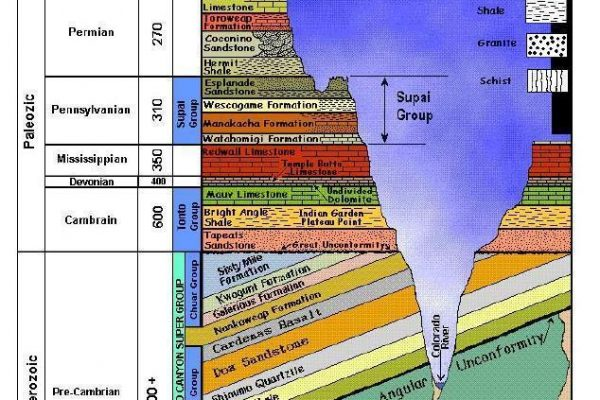 Geology Of The Colorado Plateau Grand Canyon National Park