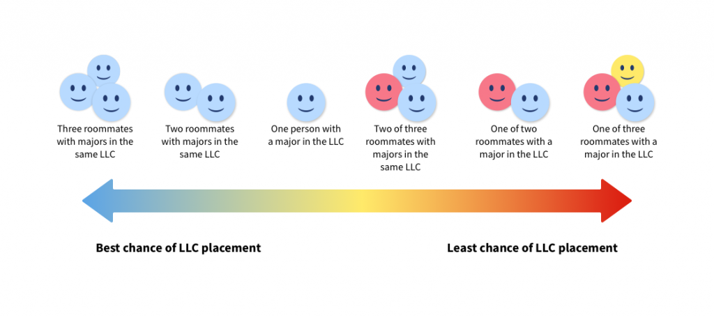 Students with roommates in the same LLC or no roommates are more likely to be placed in the LLC than students who choose roommates from other colleges.