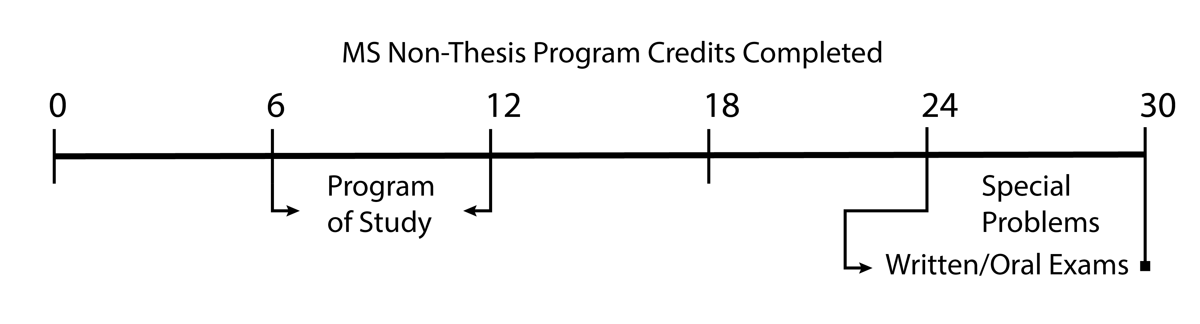 Thesis defense advice nomination form
