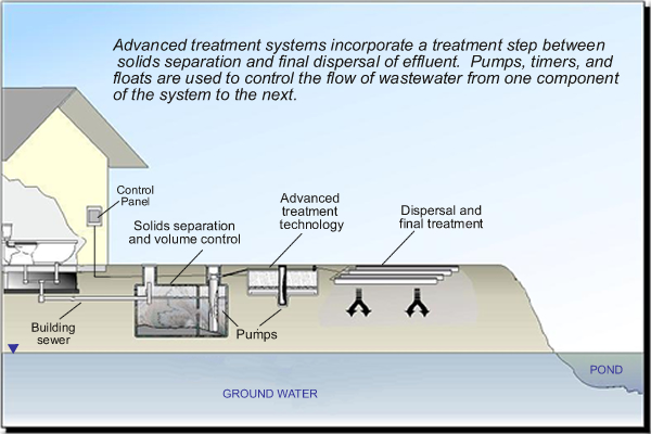advanced waste water treatment Carbon adsorption: carbon adsorption even after secondary treatment, coagulation, sedimentation, and filtration, soluble organic materials that are resistant to biological breakdown may persist in the effluent.
