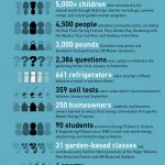 Outreach Center (by the numbers)