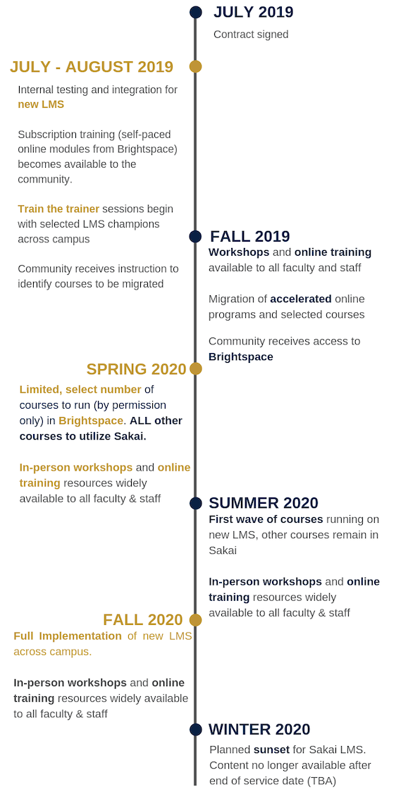 Uri Fall 2020 Schedule.Learning Management System Migration